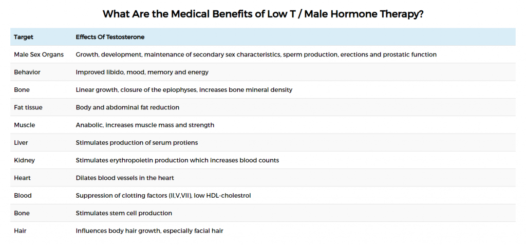 Benefits of Low T Therapy